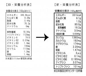 新旧栄養表